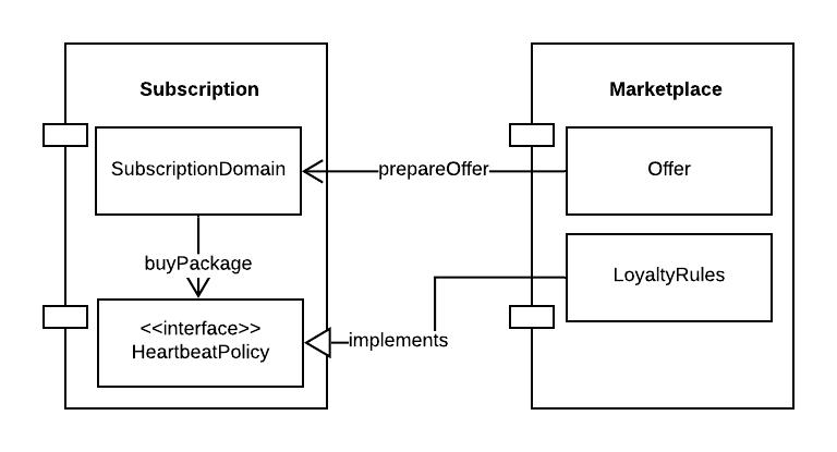 Eliminacja cyklu dzięki odwróceniu zależności